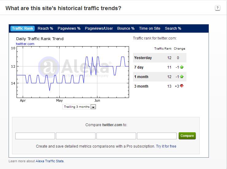traffic trends
